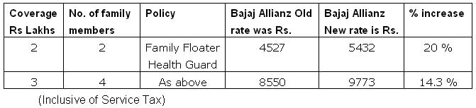 Bajaj Allianz for a family floater policy