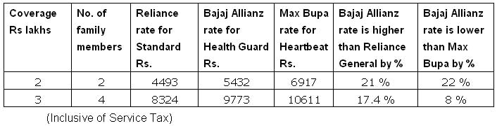 Bajaj Allianz rates with Reliance General and Max Bupa